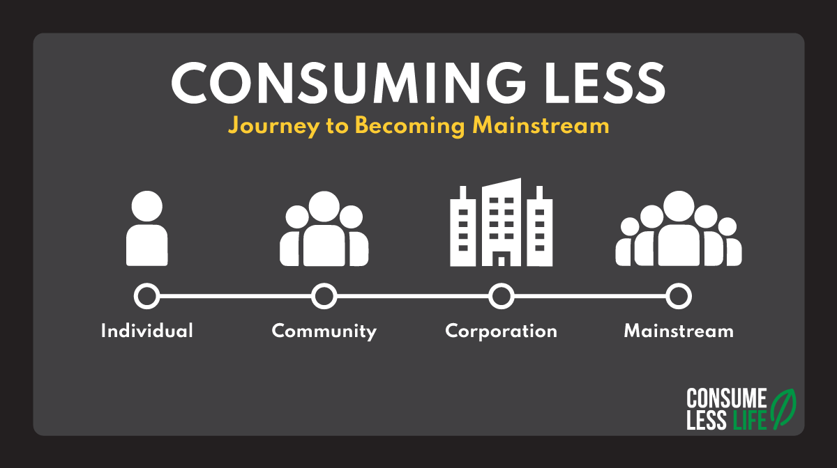 Consuming Less Journey to Mainstream