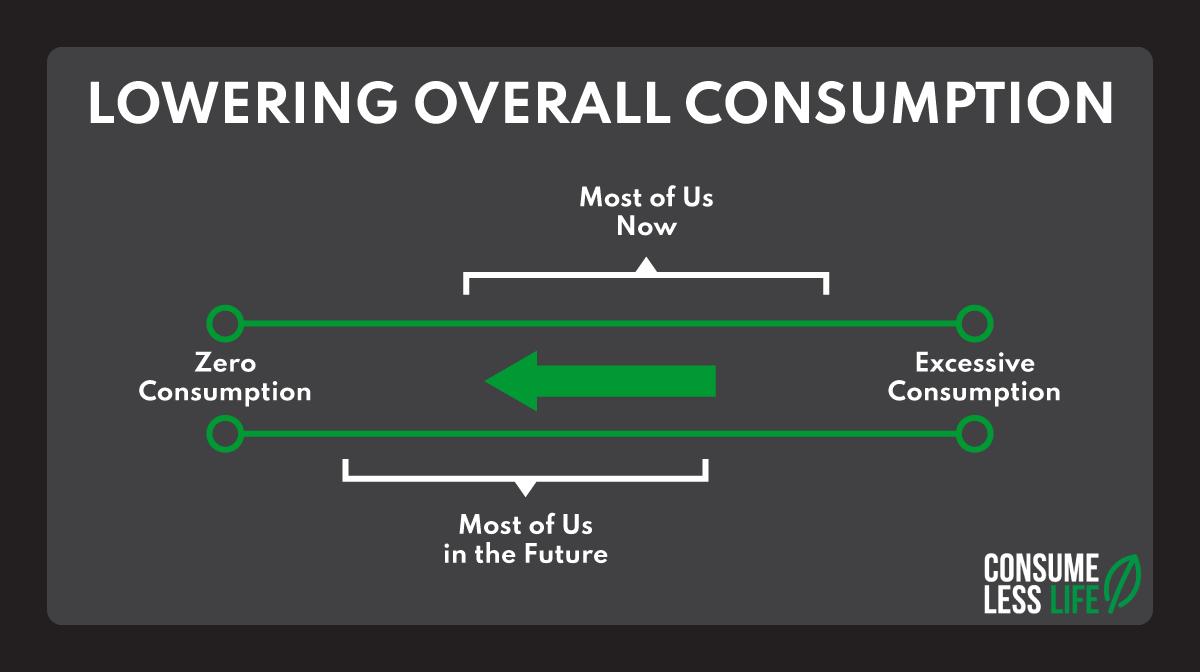 Lowering Consumption Spectrum