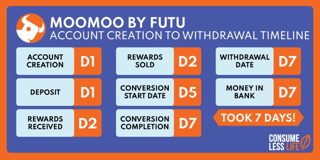 moomoo free share timeline