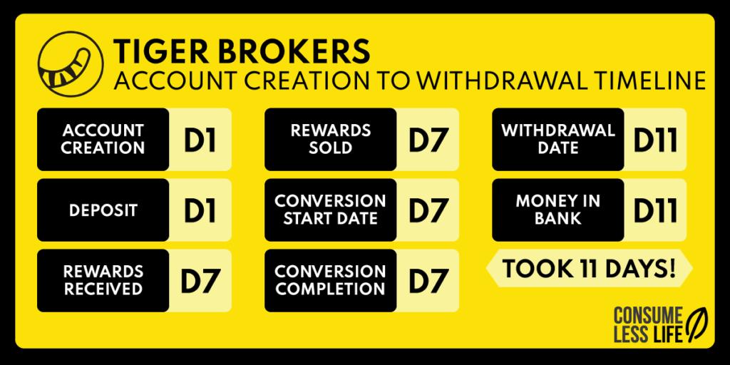 tiger brokers free share timeline