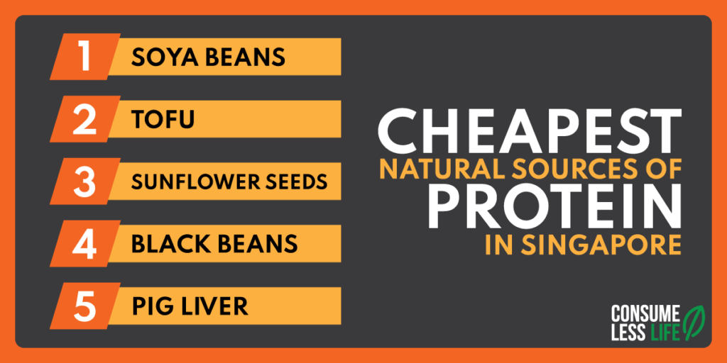 Cheapest Natural Protein Sources Singapore