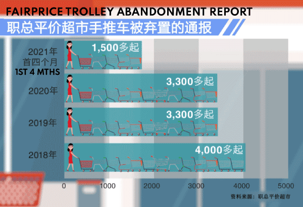number of misplaced trolleys reports